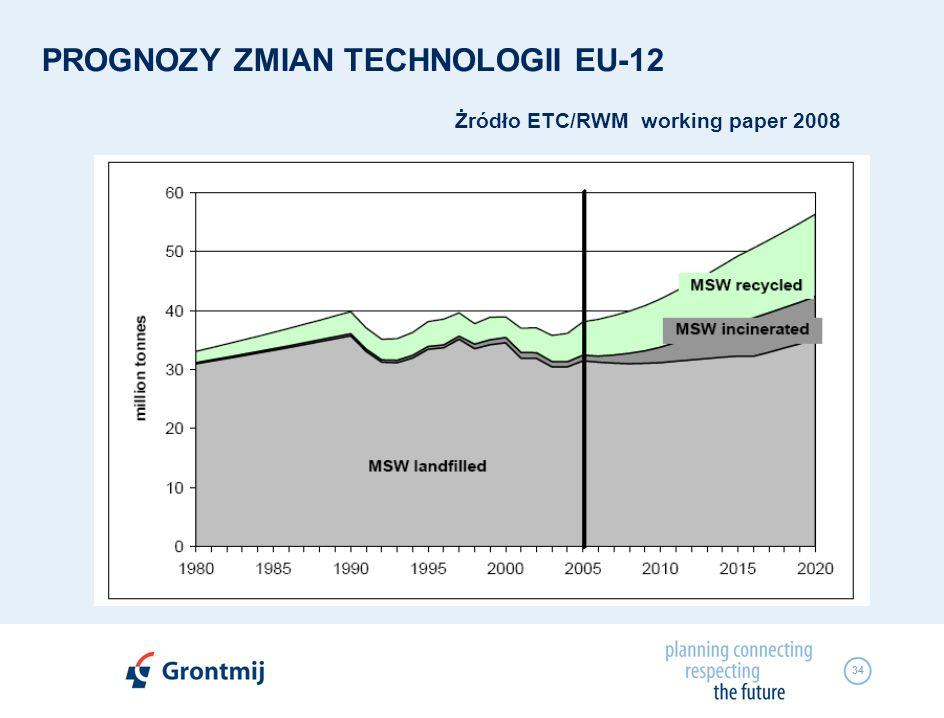 PROGNOZY ZMIAN TECHNOLOGII EU-12