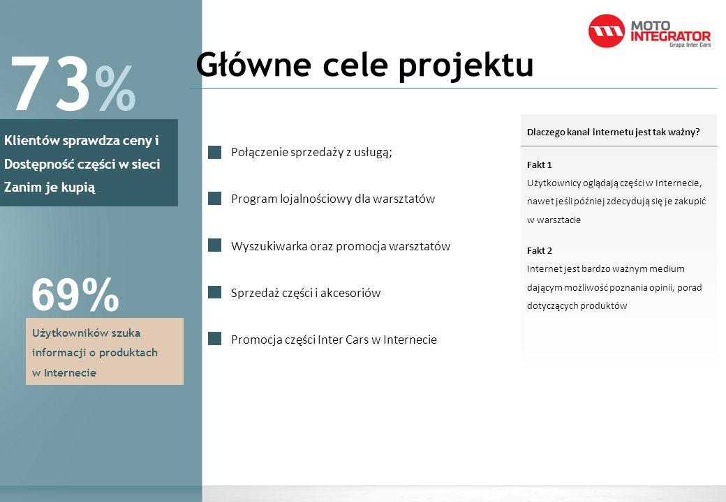 73% 69% Główne cele projektu Klientów sprawdza ceny i