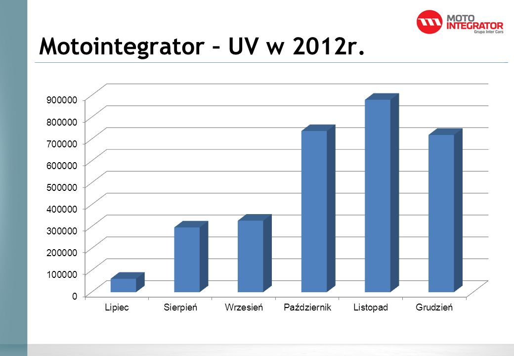 Motointegrator – UV w 2012r.