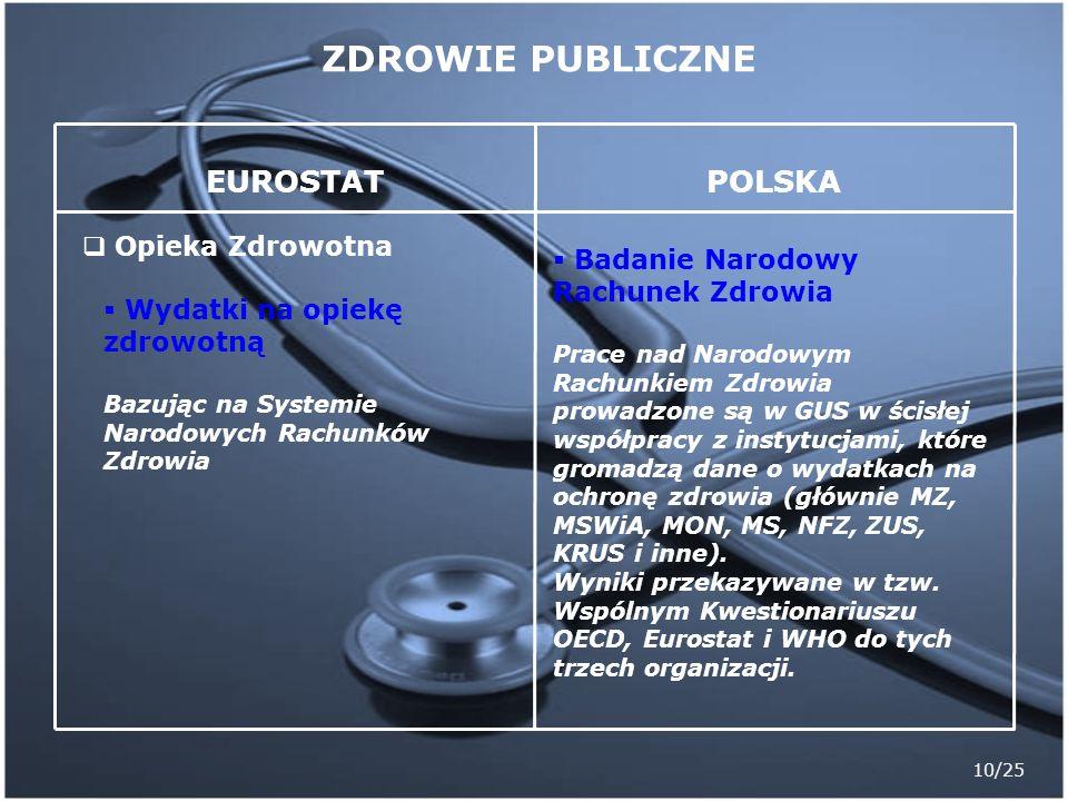 ZDROWIE PUBLICZNE POLSKA EUROSTAT Badanie Narodowy Rachunek Zdrowia