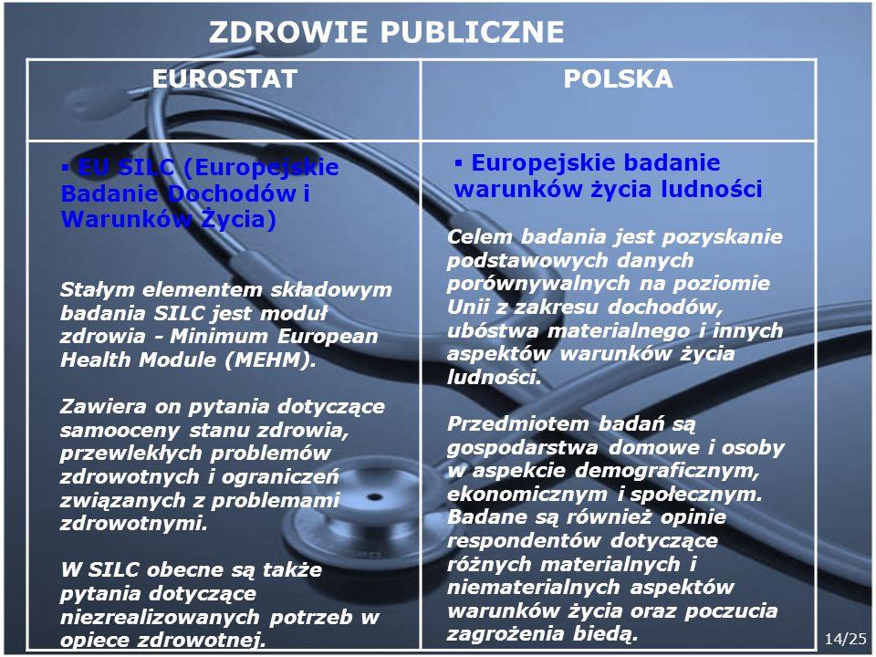 ZDROWIE PUBLICZNE EUROSTAT POLSKA