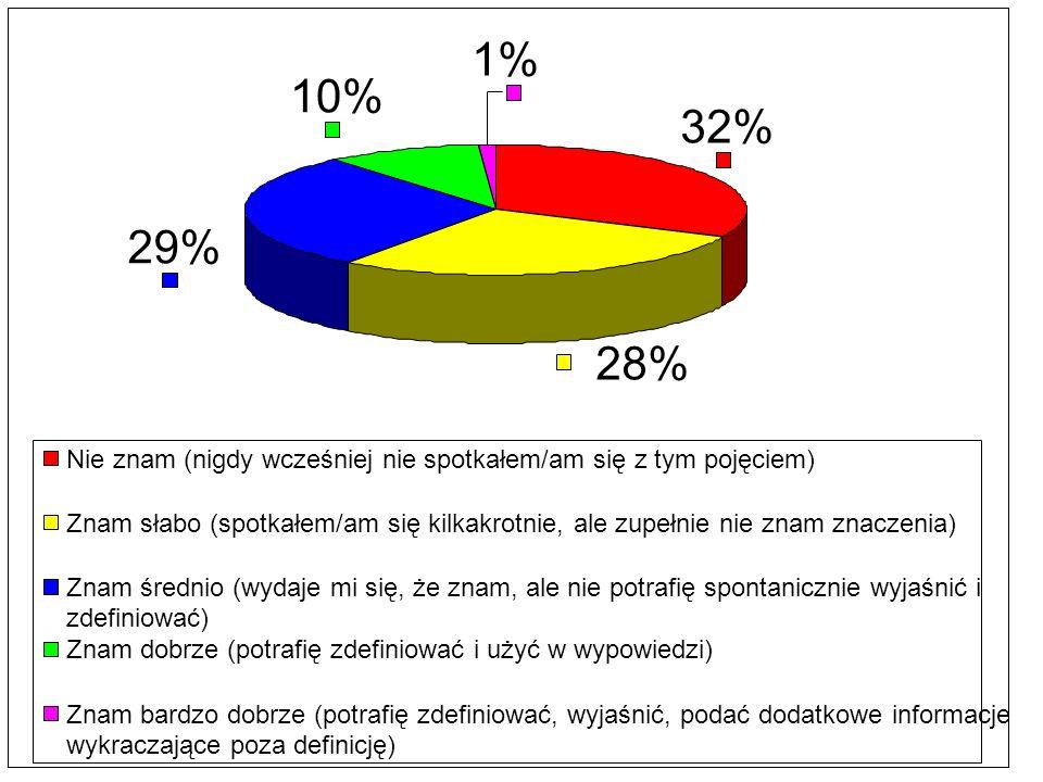 32% 28% 29% 10% 1% Nie znam (nigdy wcześniej nie spotkałem/am się z tym pojęciem)
