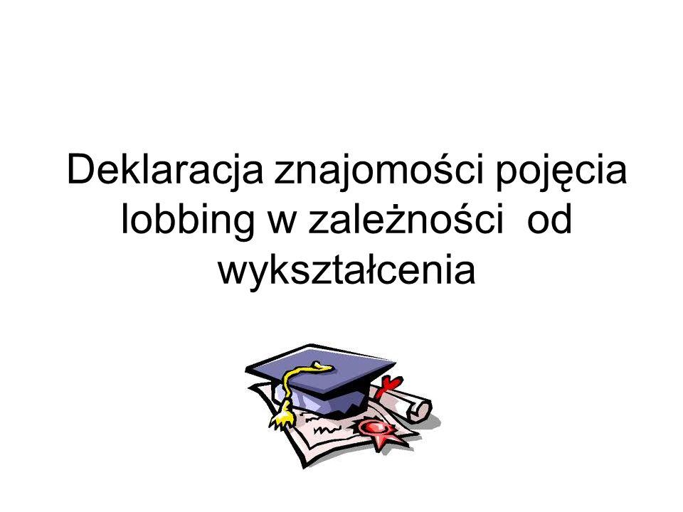 Deklaracja znajomości pojęcia lobbing w zależności od wykształcenia