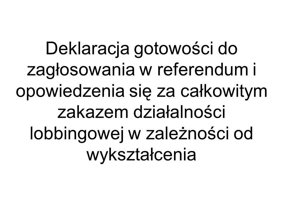 Deklaracja gotowości do zagłosowania w referendum i opowiedzenia się za całkowitym zakazem działalności lobbingowej w zależności od wykształcenia