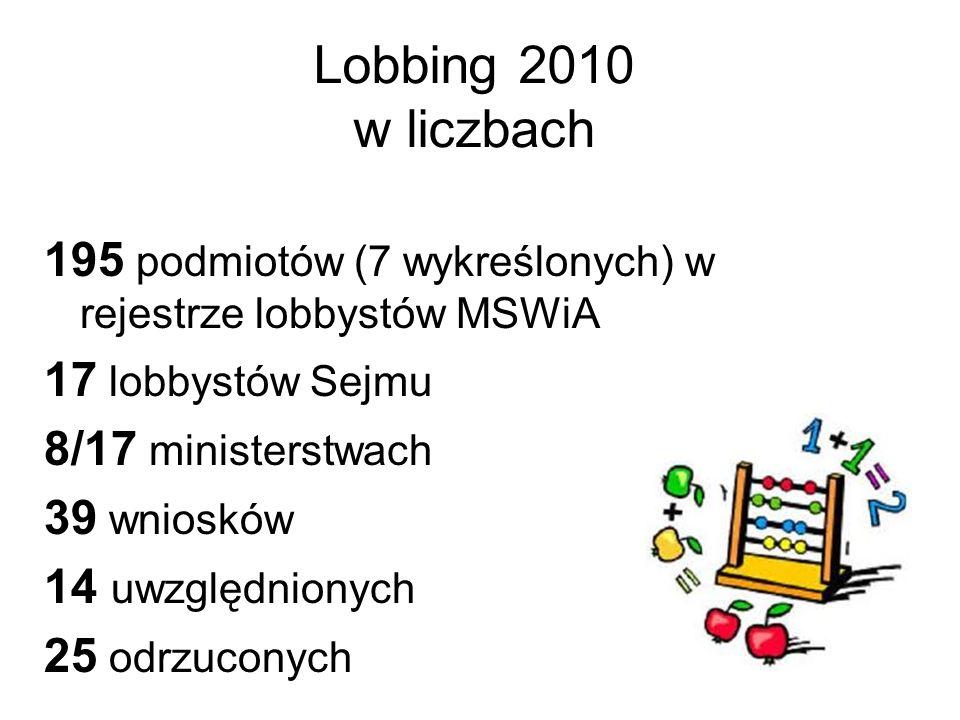 Lobbing 2010 w liczbach 195 podmiotów (7 wykreślonych) w rejestrze lobbystów MSWiA. 17 lobbystów Sejmu.