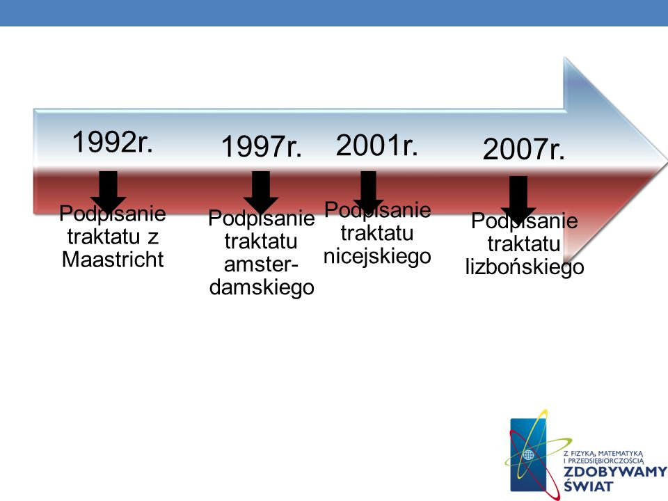 1992r. 1997r. 2001r. 2007r. Podpisanie traktatu z Maastricht