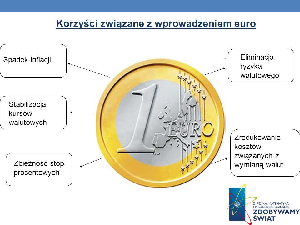 Korzyści związane z wprowadzeniem euro