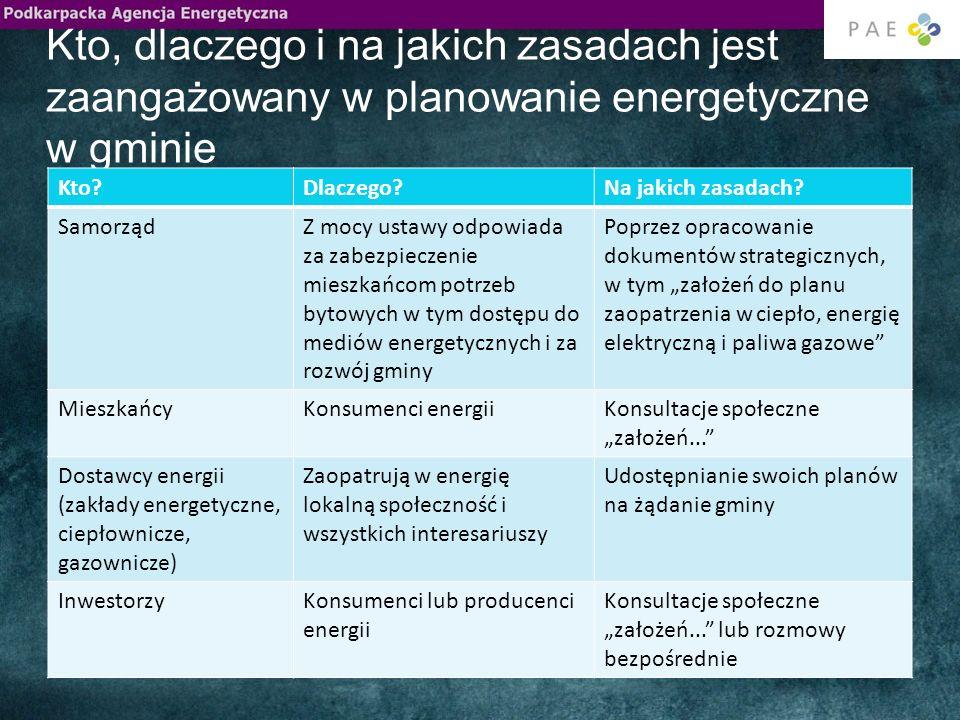 Kto, dlaczego i na jakich zasadach jest zaangażowany w planowanie energetyczne w gminie
