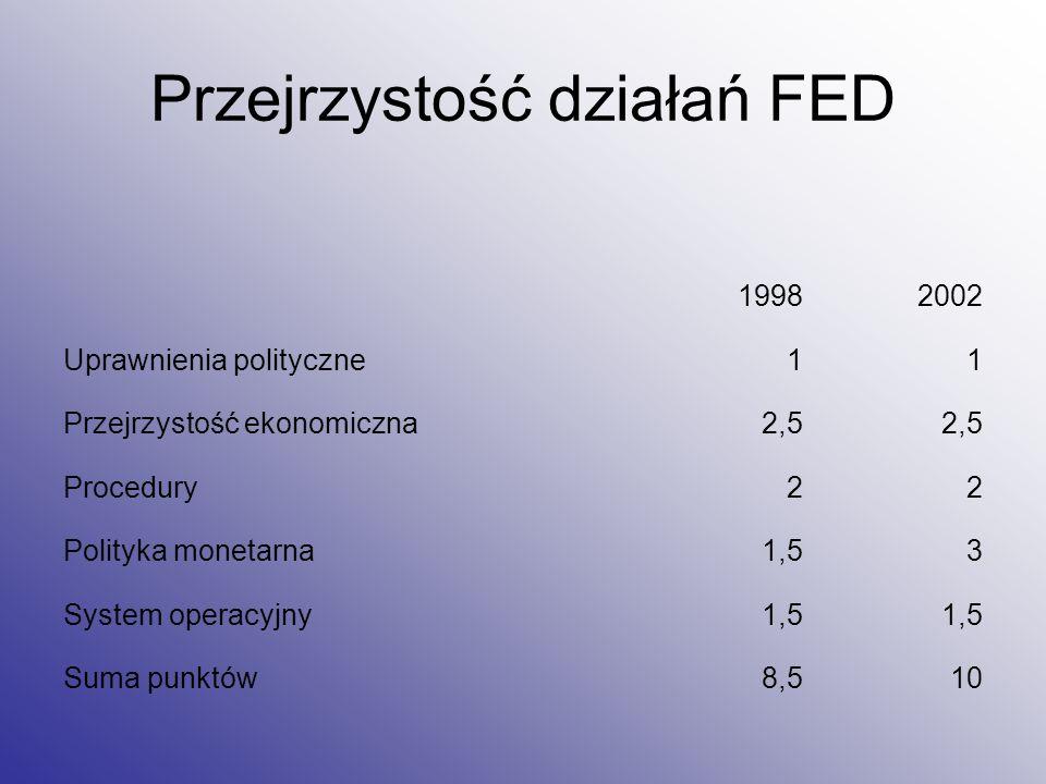 Przejrzystość działań FED