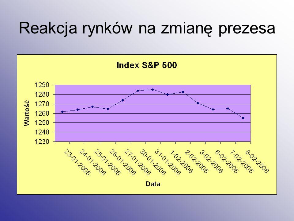 Reakcja rynków na zmianę prezesa