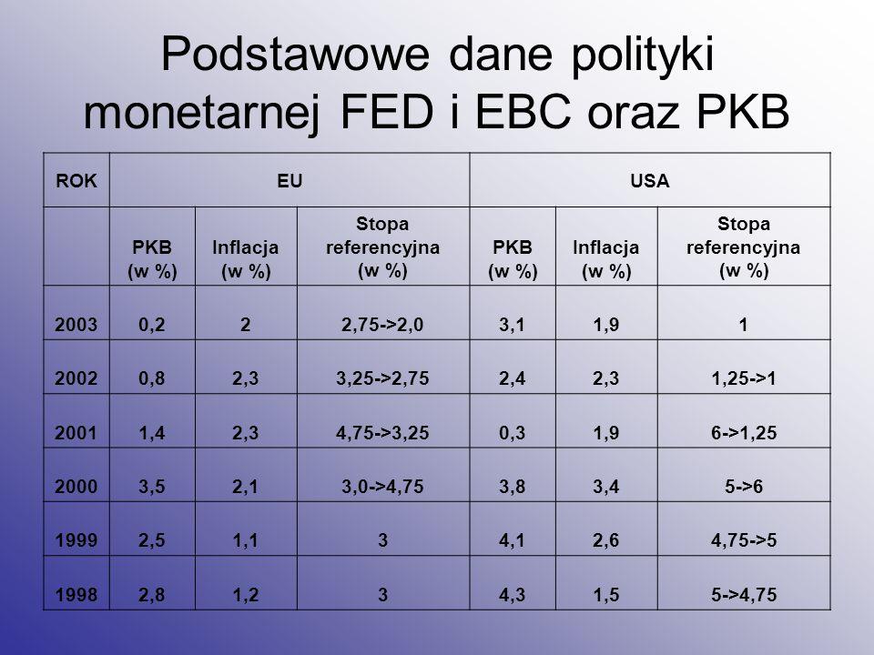 Podstawowe dane polityki monetarnej FED i EBC oraz PKB