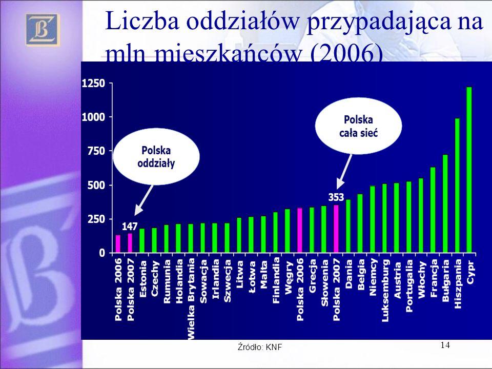 Liczba oddziałów przypadająca na mln mieszkańców (2006)