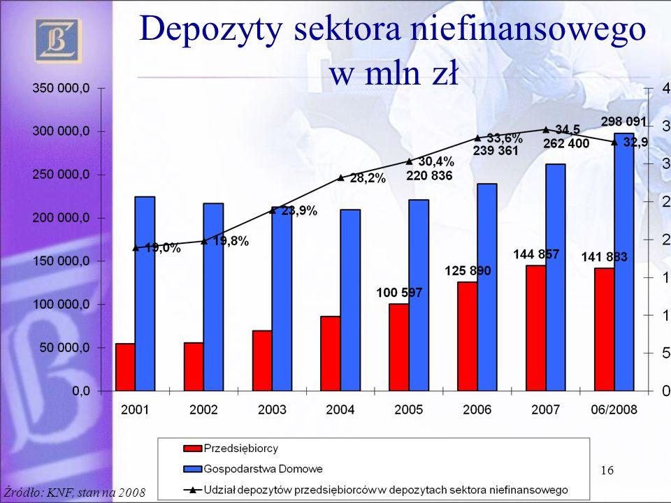 Depozyty sektora niefinansowego w mln zł