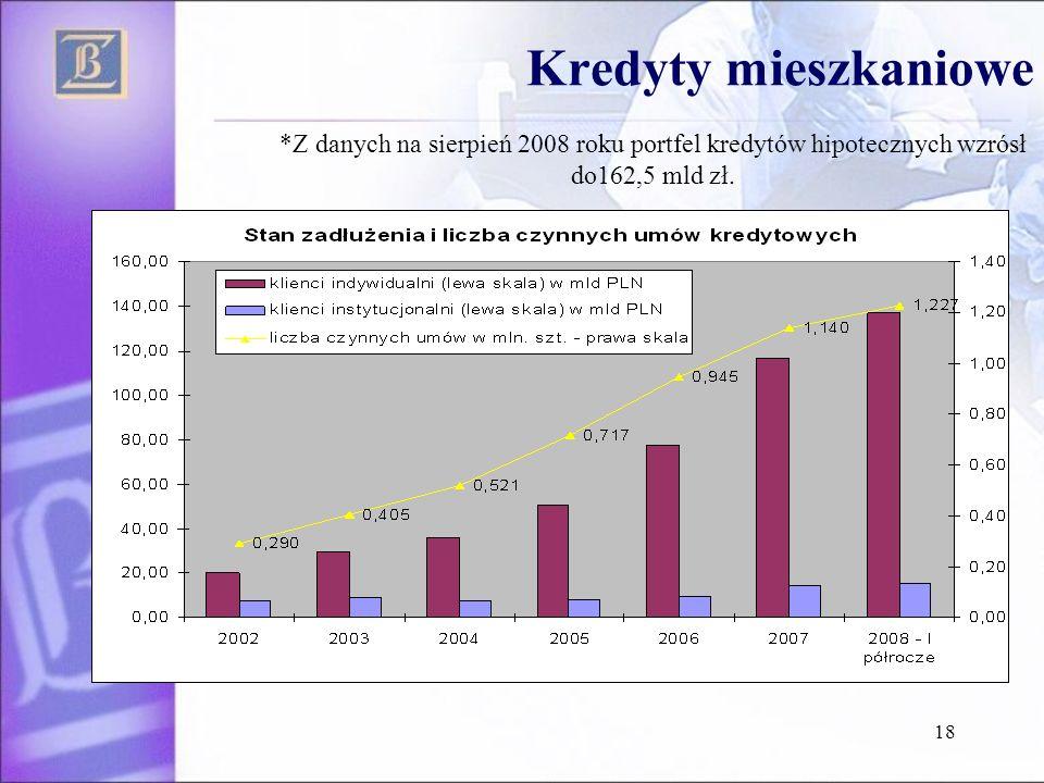 Kredyty mieszkaniowe*Z danych na sierpień 2008 roku portfel kredytów hipotecznych wzrósł do162,5 mld zł.