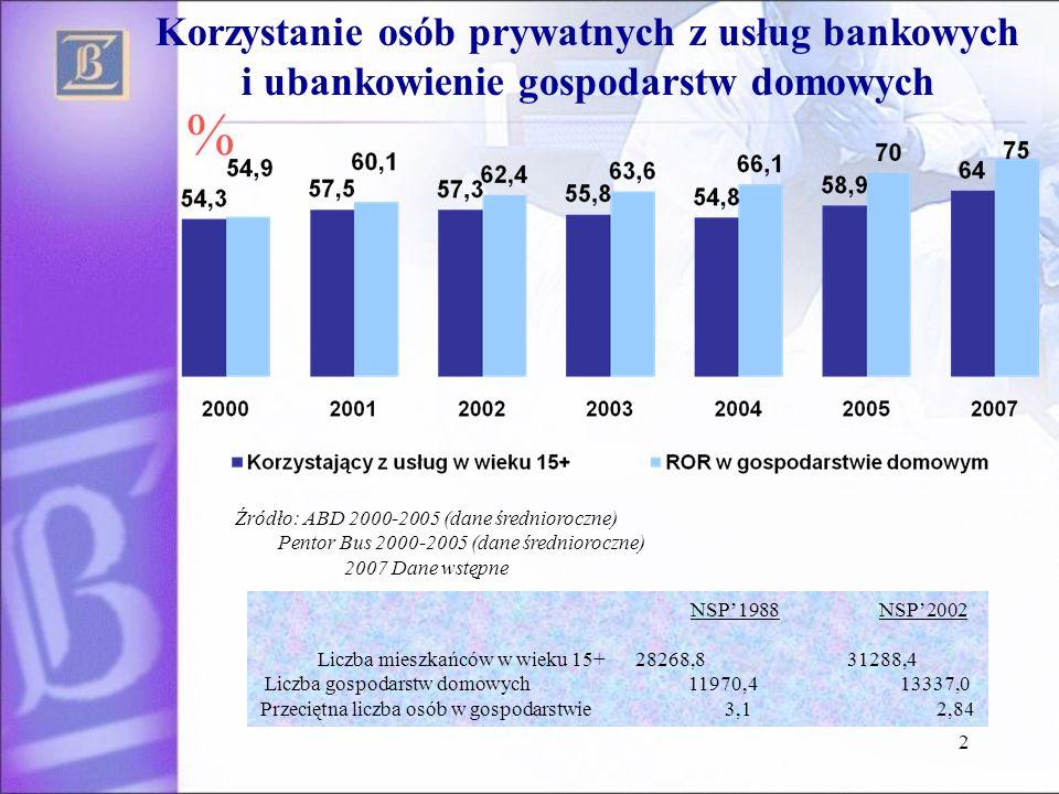 % Korzystanie osób prywatnych z usług bankowych