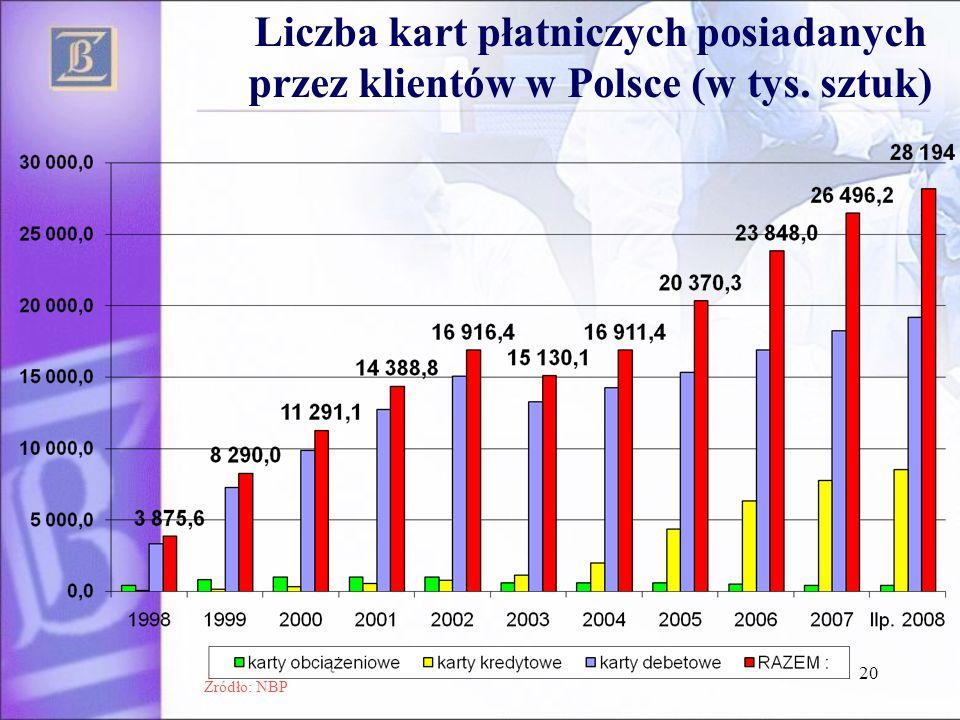 Liczba kart płatniczych posiadanych przez klientów w Polsce (w tys