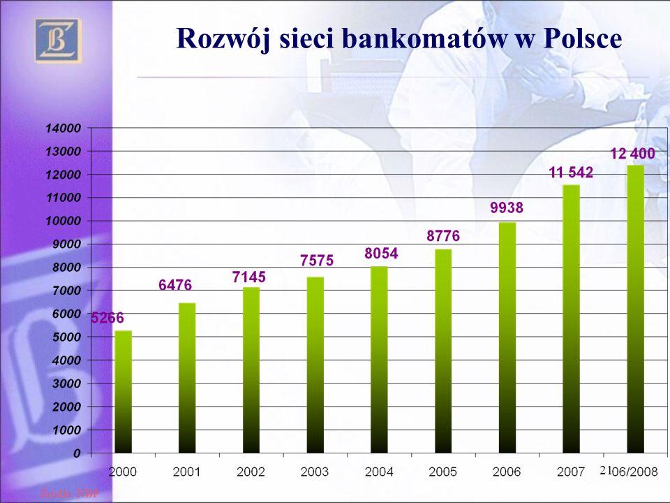 Rozwój sieci bankomatów w Polsce