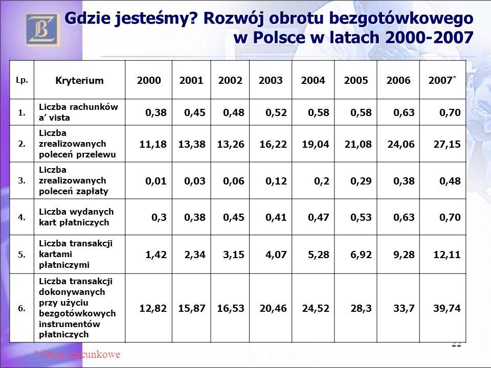 Gdzie jesteśmy Rozwój obrotu bezgotówkowego w Polsce w latach 2000-2007