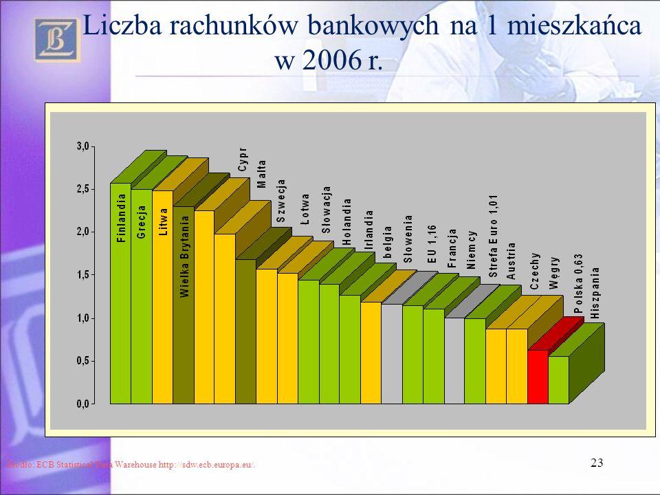 Liczba rachunków bankowych na 1 mieszkańca w 2006 r.