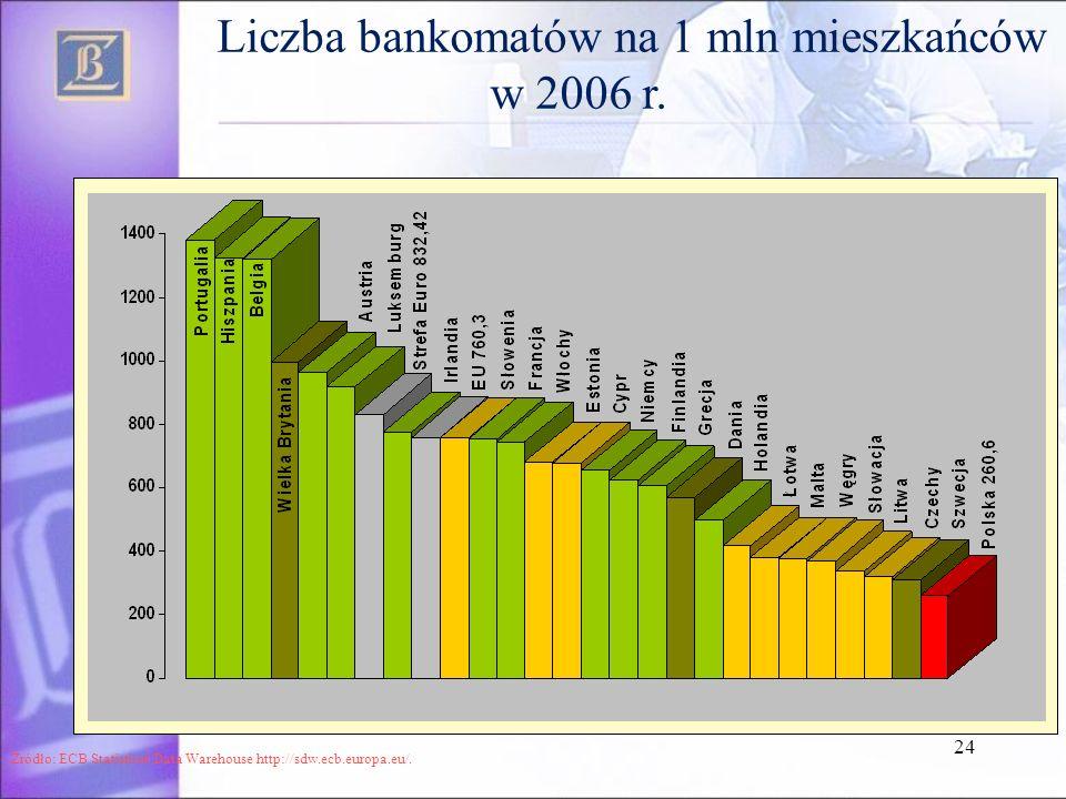 Liczba bankomatów na 1 mln mieszkańców w 2006 r.