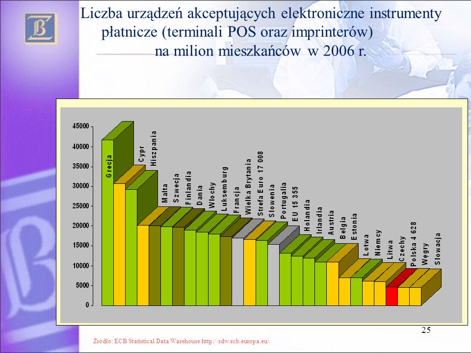 na milion mieszkańców w 2006 r.