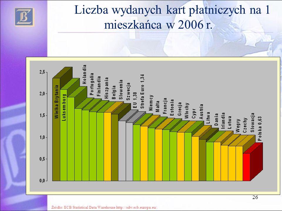 Liczba wydanych kart płatniczych na 1 mieszkańca w 2006 r.