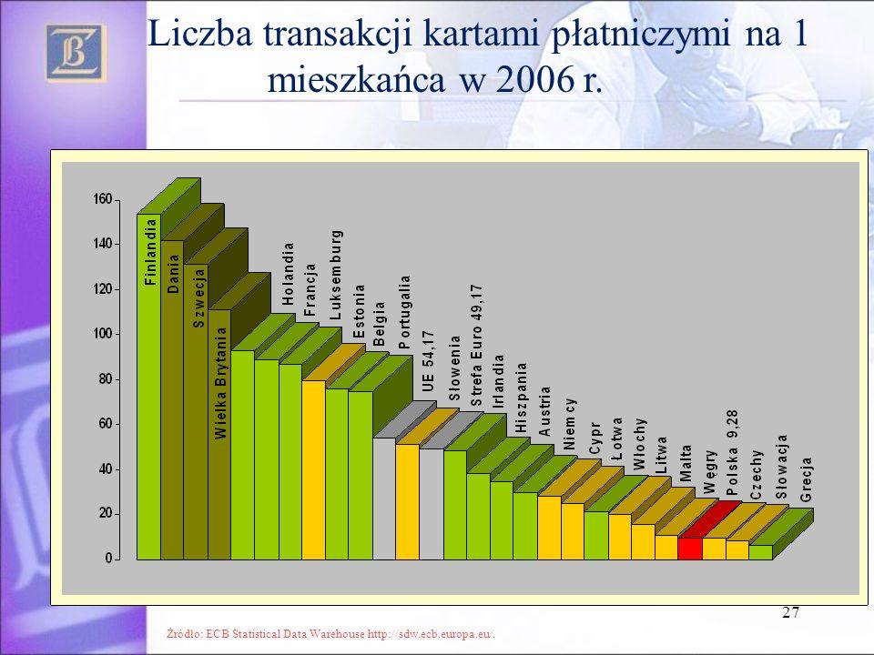 Liczba transakcji kartami płatniczymi na 1 mieszkańca w 2006 r.