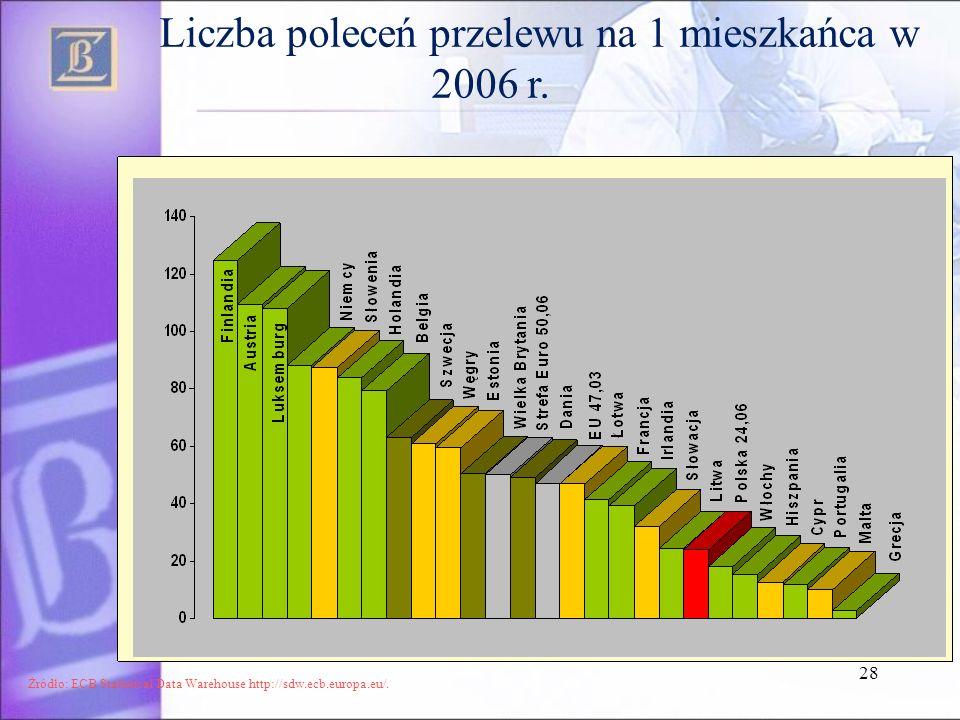 Liczba poleceń przelewu na 1 mieszkańca w 2006 r.