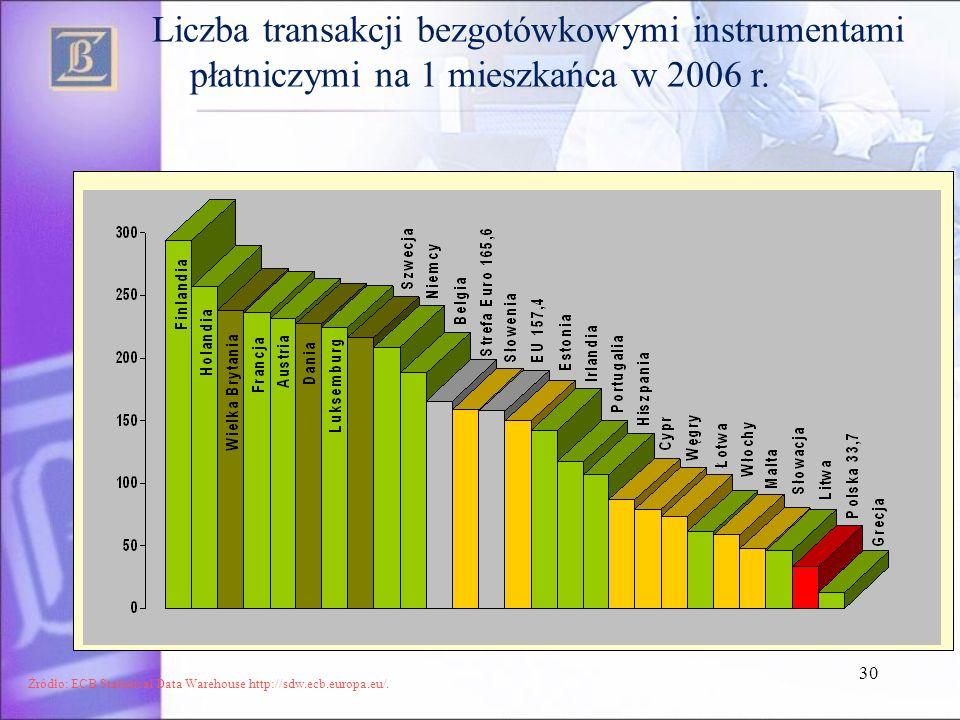 Liczba transakcji bezgotówkowymi instrumentami płatniczymi na 1 mieszkańca w 2006 r.