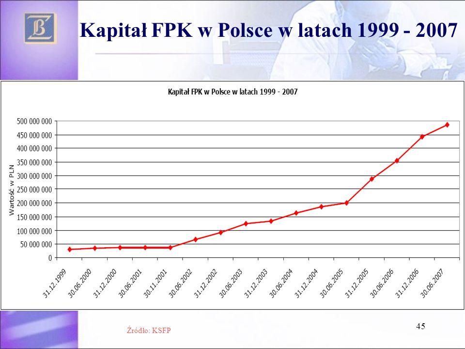 Kapitał FPK w Polsce w latach 1999 - 2007