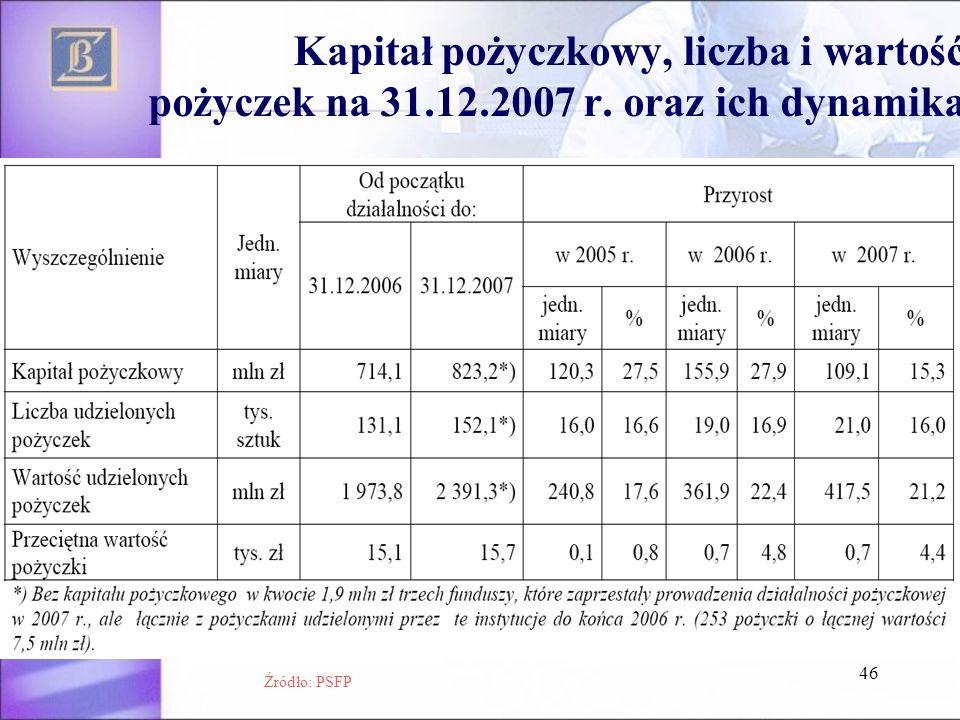 Kapitał pożyczkowy, liczba i wartość pożyczek na 31. 12. 2007 r