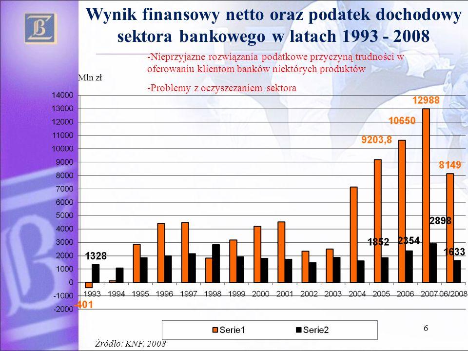 Wynik finansowy netto oraz podatek dochodowy sektora bankowego w latach 1993 - 2008
