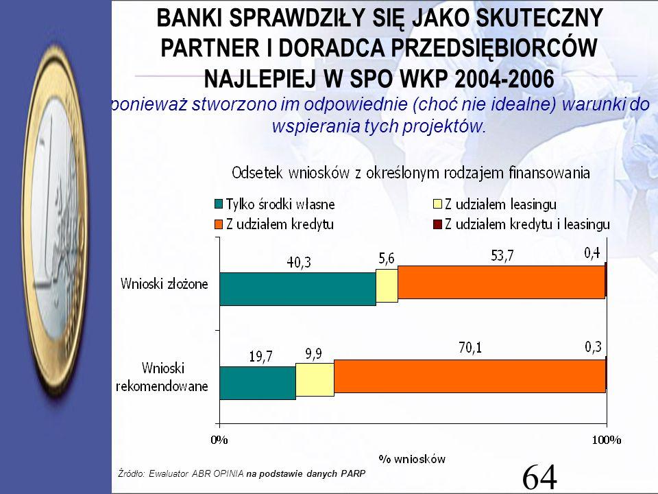BANKI SPRAWDZIŁY SIĘ JAKO SKUTECZNY PARTNER I DORADCA PRZEDSIĘBIORCÓW NAJLEPIEJ W SPO WKP 2004-2006 ponieważ stworzono im odpowiednie (choć nie idealne) warunki do wspierania tych projektów.