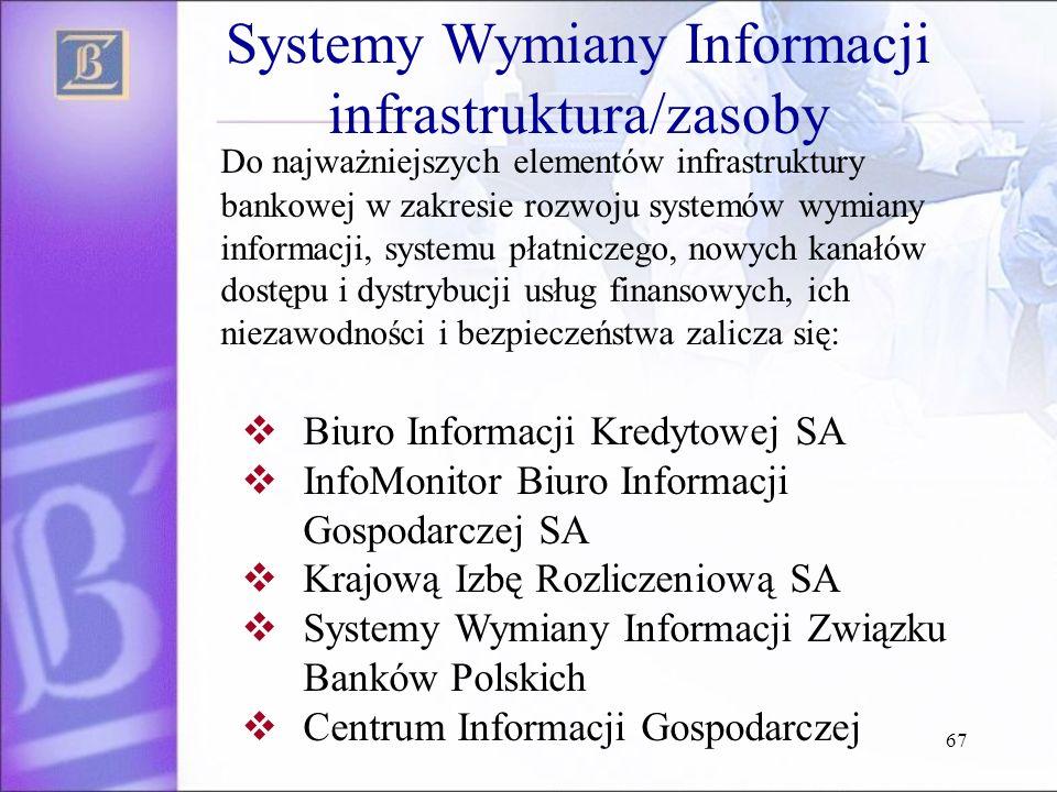 Systemy Wymiany Informacji infrastruktura/zasoby
