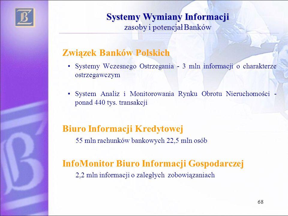 Systemy Wymiany Informacji