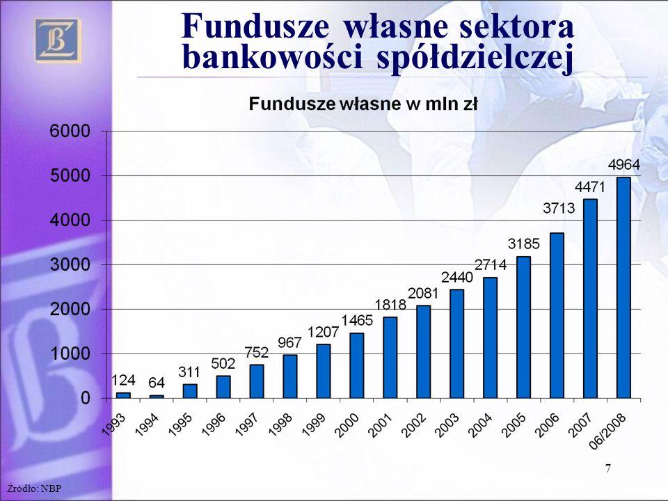 Fundusze własne sektora bankowości spółdzielczej