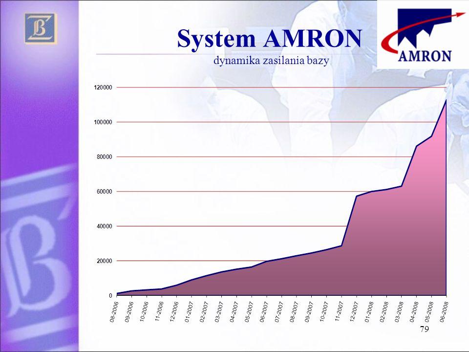 System AMRON dynamika zasilania bazy