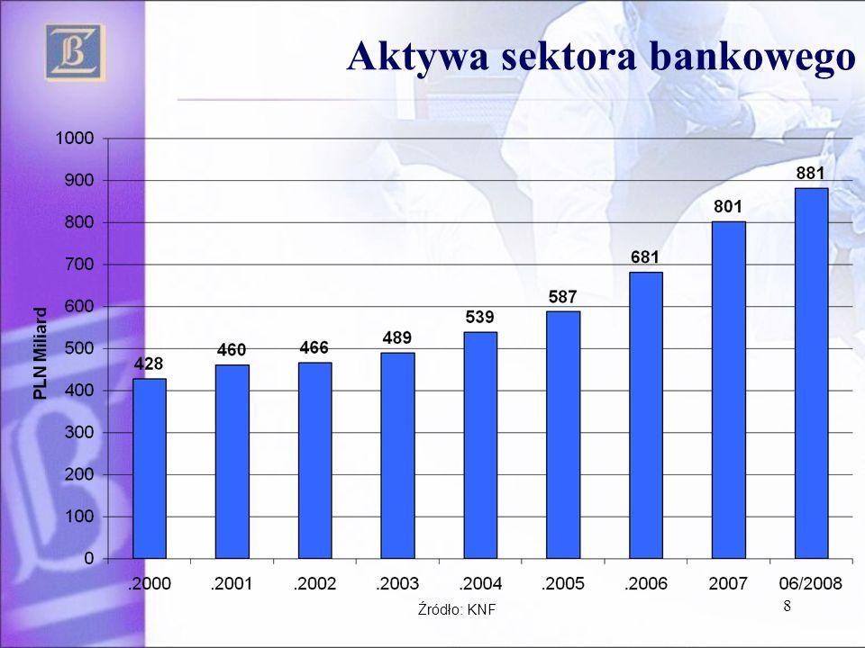Aktywa sektora bankowego