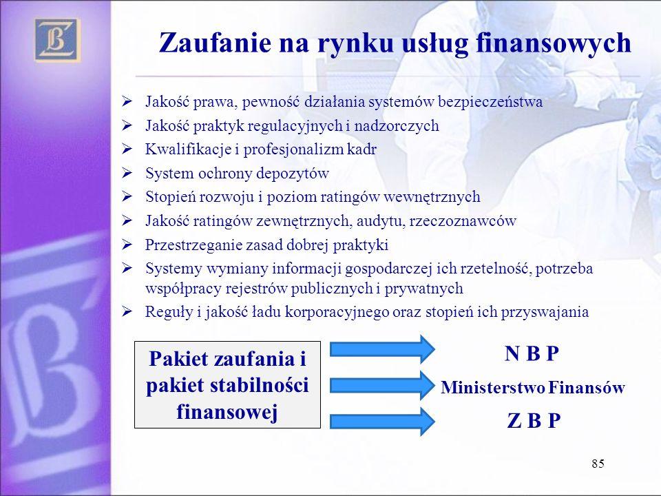 Zaufanie na rynku usług finansowych