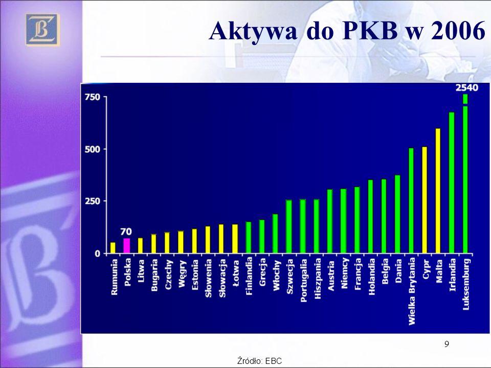 Aktywa do PKB w 2006 Źródło: EBC