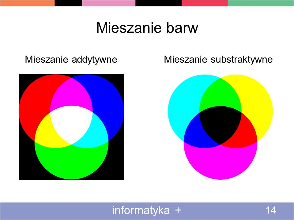 Mieszanie barw informatyka +