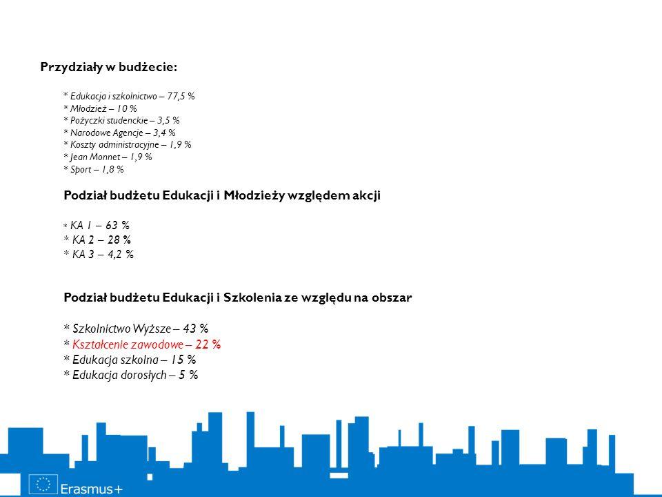 Przydziały w budżecie:. Edukacja i szkolnictwo – 77,5 %