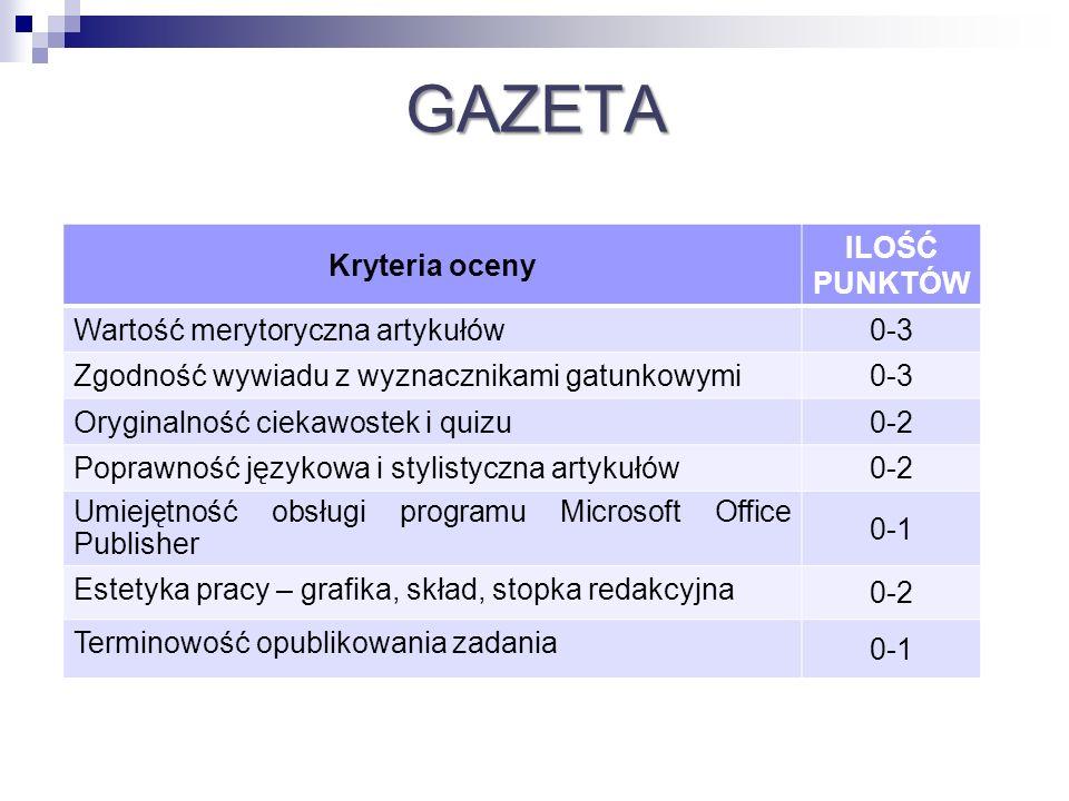 GAZETA Kryteria oceny ILOŚĆ PUNKTÓW 0-3 Wartość merytoryczna artykułów