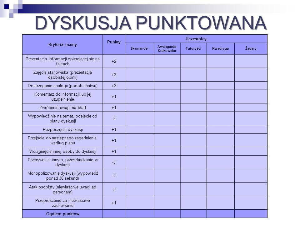 DYSKUSJA PUNKTOWANA Kryteria oceny Punkty Uczestnicy