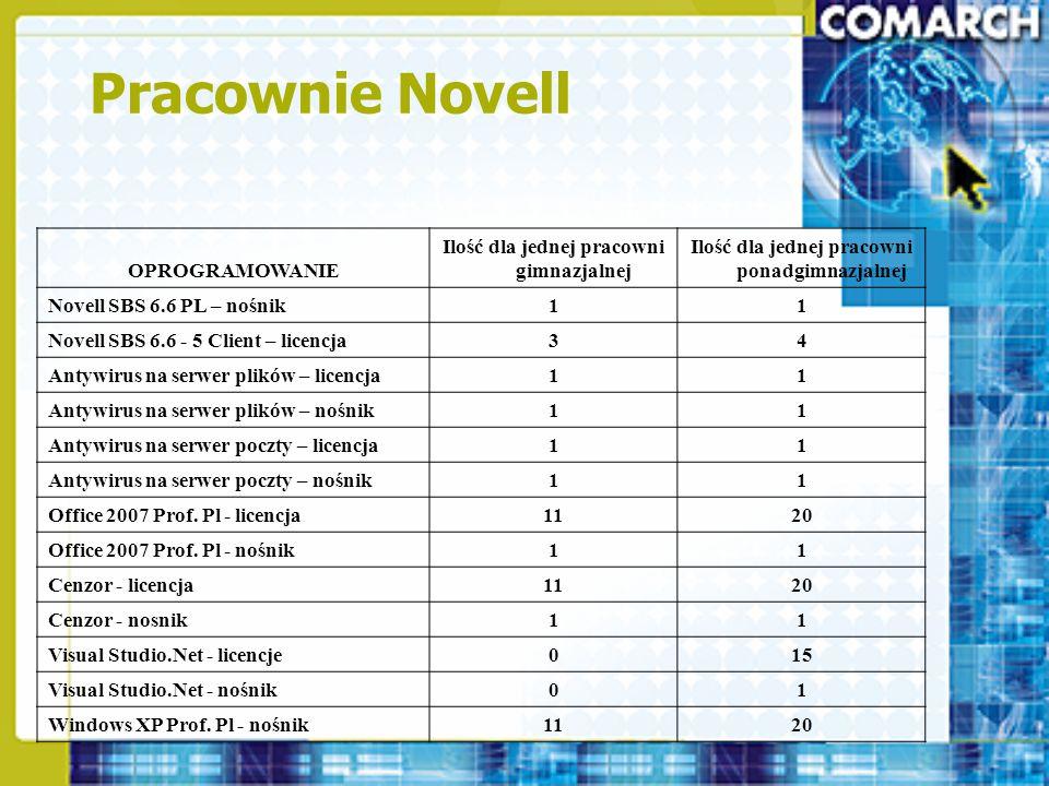 Pracownie Novell OPROGRAMOWANIE Ilość dla jednej pracowni gimnazjalnej