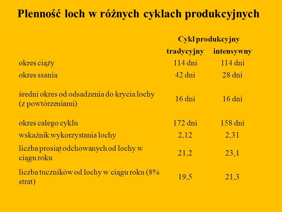 Plenność loch w różnych cyklach produkcyjnych