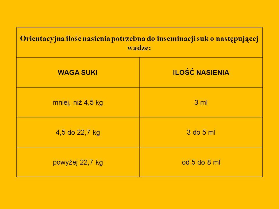 Orientacyjna ilość nasienia potrzebna do inseminacji suk o następującej wadze: