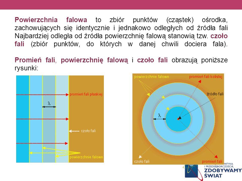 Powierzchnia falowa to zbiór punktów (cząstek) ośrodka, zachowujących się identycznie i jednakowo odległych od źródła fali Najbardziej odległa od źródła powierzchnię falową stanowią tzw.