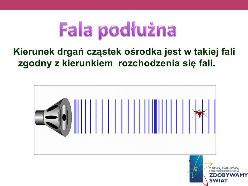 Fala podłużna Kierunek drgań cząstek ośrodka jest w takiej fali zgodny z kierunkiem rozchodzenia się fali.