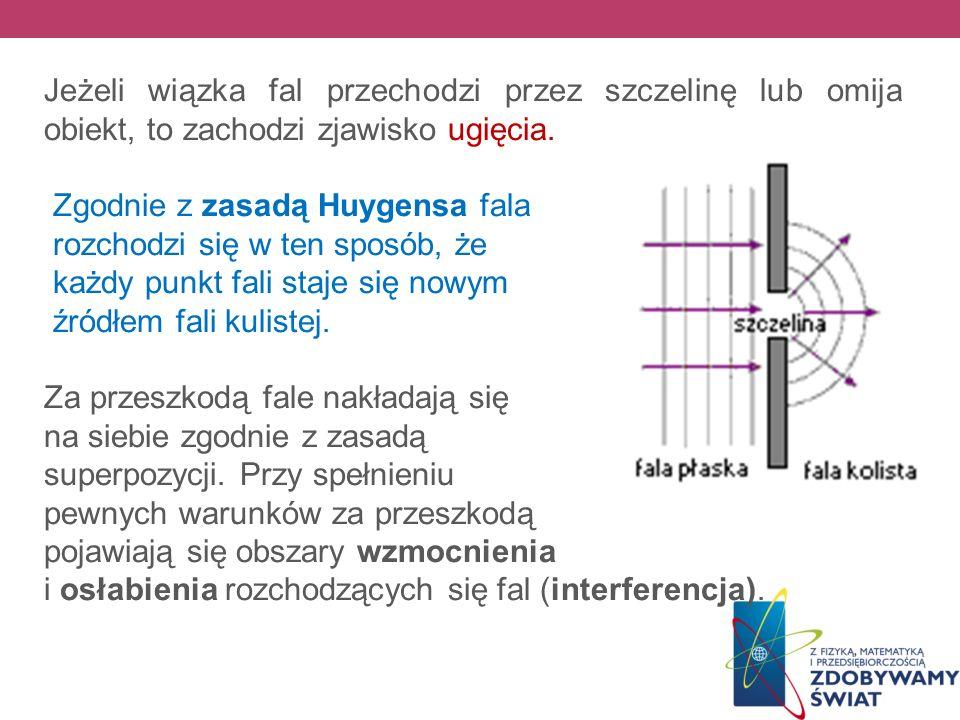 Jeżeli wiązka fal przechodzi przez szczelinę lub omija obiekt, to zachodzi zjawisko ugięcia.